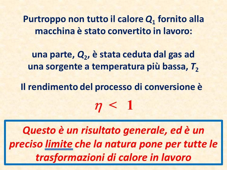 Purtroppo non tutto il calore Q 1 fornito alla macchina è stato convertito in lavoro: una parte, Q 2, è stata ceduta dal gas ad una sorgente a tempera