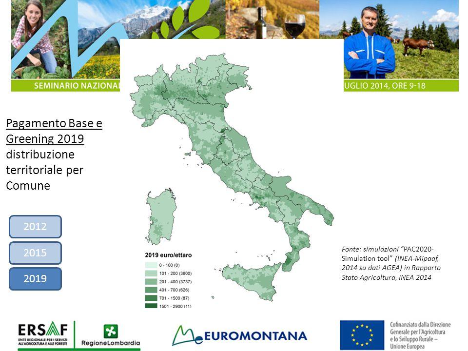 """Fonte: simulazioni """"PAC2020- Simulation tool"""" (INEA-Mipaaf, 2014 su dati AGEA) in Rapporto Stato Agricoltura, INEA 2014 Pagamento Base e Greening 2019"""