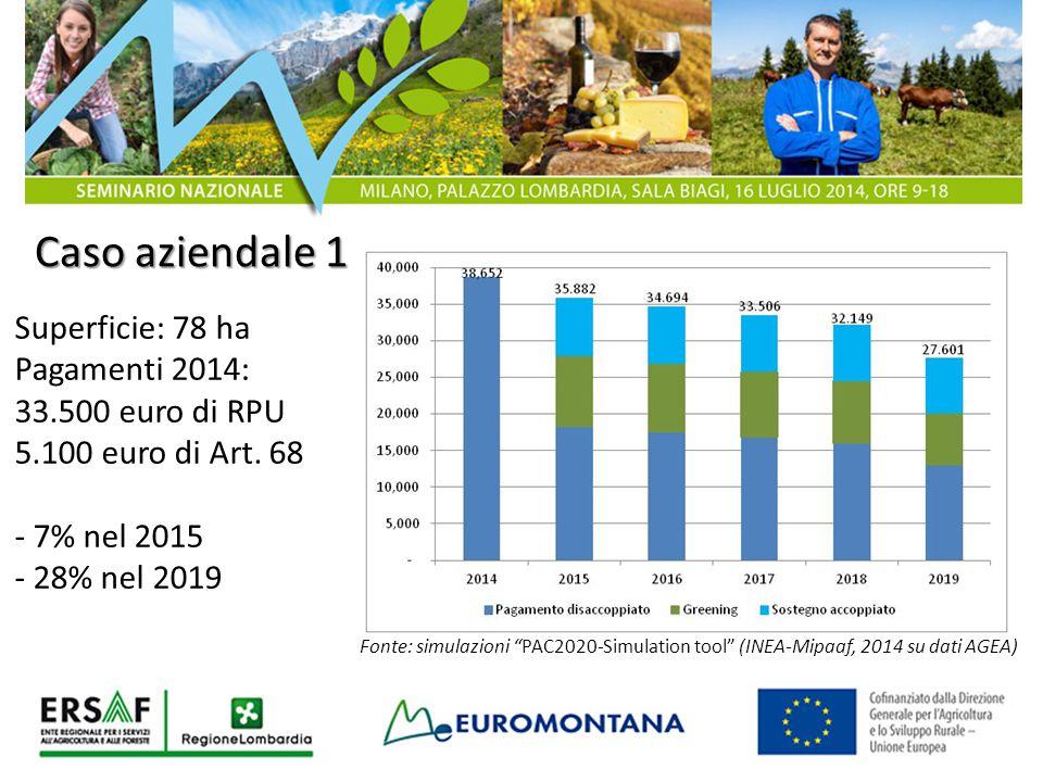 """Caso aziendale 1 Superficie: 78 ha Pagamenti 2014: 33.500 euro di RPU 5.100 euro di Art. 68 - 7% nel 2015 - 28% nel 2019 Fonte: simulazioni """"PAC2020-S"""