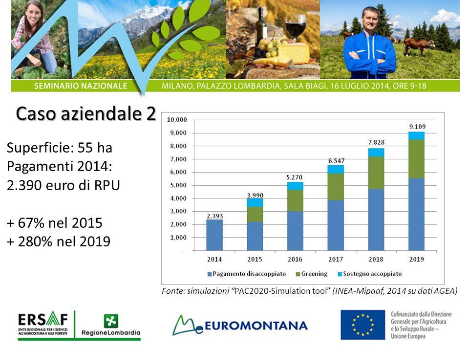 """Caso aziendale 2 Superficie: 55 ha Pagamenti 2014: 2.390 euro di RPU + 67% nel 2015 + 280% nel 2019 Fonte: simulazioni """"PAC2020-Simulation tool"""" (INEA"""