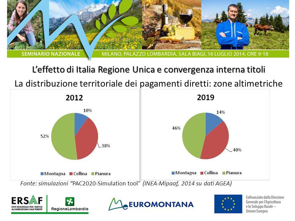 L'effetto di Italia Regione Unica e convergenza interna titoli La distribuzione territoriale dei pagamenti diretti: zone altimetriche Fonte: simulazio