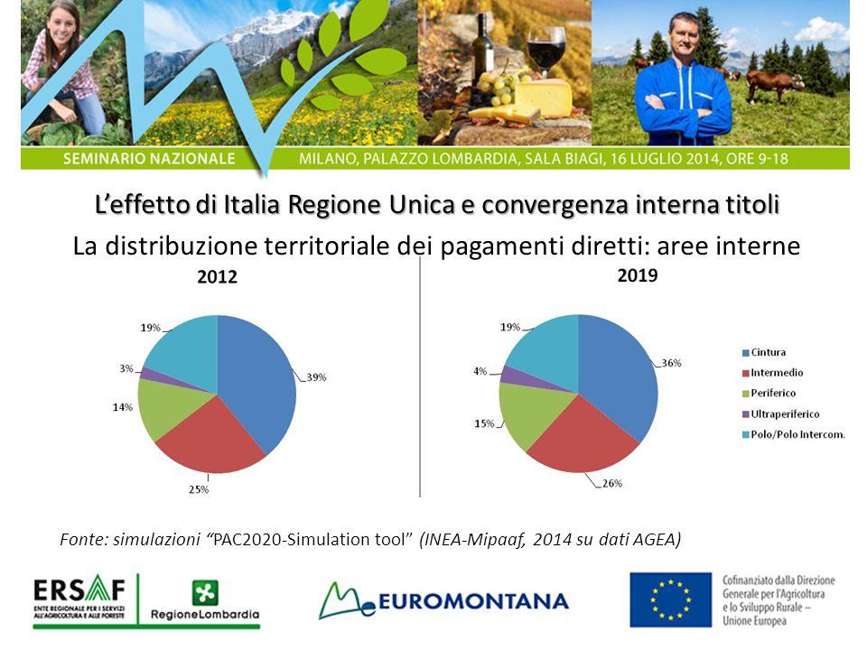 L'effetto di Italia Regione Unica e convergenza interna titoli La distribuzione territoriale dei pagamenti diretti: aree interne