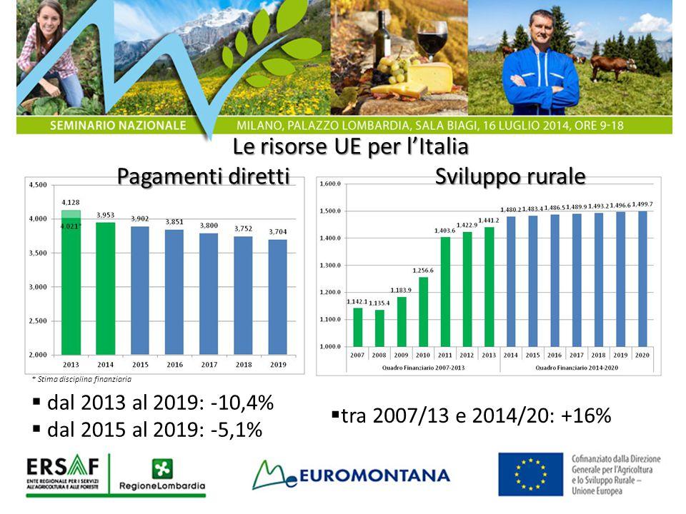 * Stima disciplina finanziaria  dal 2013 al 2019: -10,4%  dal 2015 al 2019: -5,1%  tra 2007/13 e 2014/20: +16% Le risorse UE per l'Italia Pagamenti