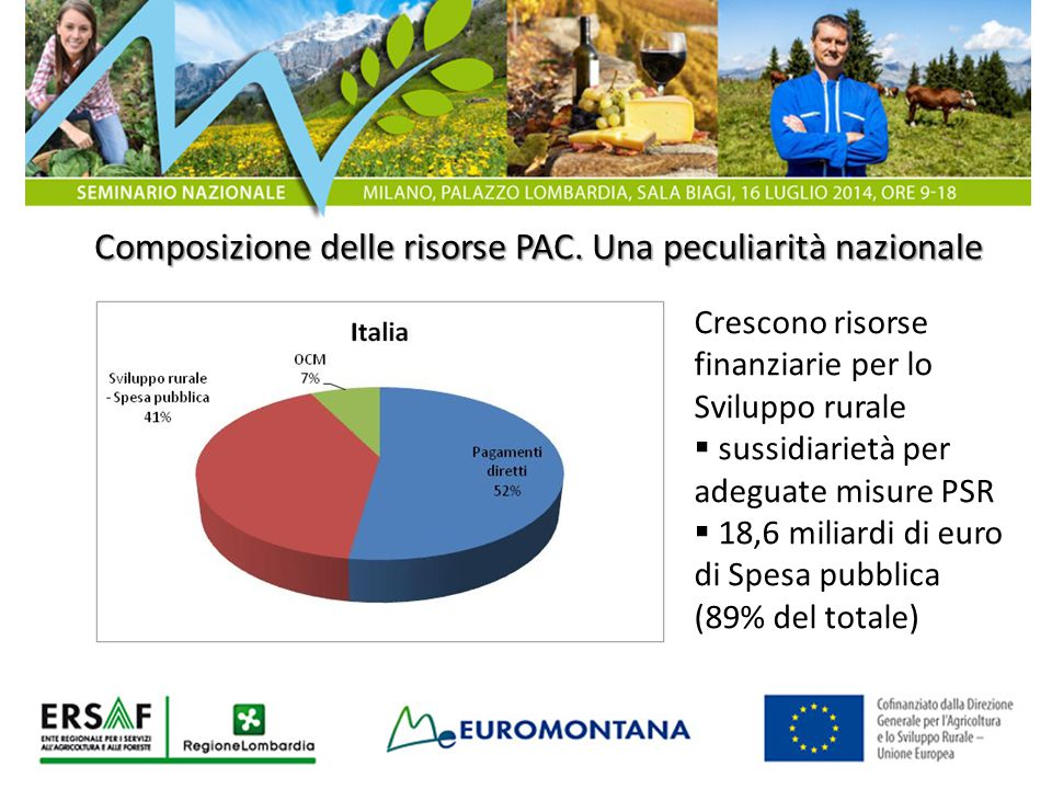 Composizione delle risorse PAC. Una peculiarità nazionale Crescono risorse finanziarie per lo Sviluppo rurale  sussidiarietà per adeguate misure PSR