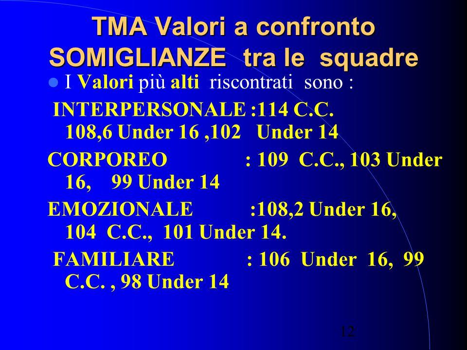 12 TMA Valori a confronto SOMIGLIANZE tra le squadre I Valori più alti riscontrati sono : INTERPERSONALE :114 C.C.