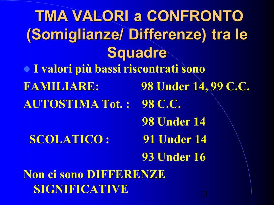 13 TMA VALORI a CONFRONTO (Somiglianze/ Differenze) tra le Squadre TMA VALORI a CONFRONTO (Somiglianze/ Differenze) tra le Squadre I valori più bassi riscontrati sono FAMILIARE: 98 Under 14, 99 C.C.