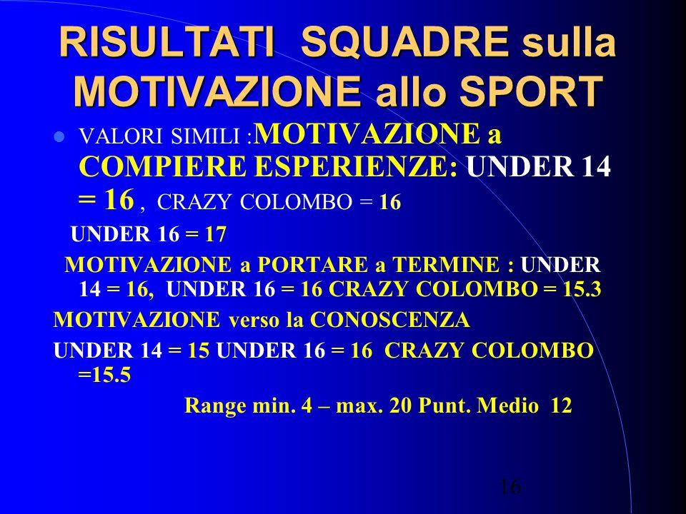 16 RISULTATI SQUADRE sulla MOTIVAZIONE allo SPORT VALORI SIMILI : MOTIVAZIONE a COMPIERE ESPERIENZE: UNDER 14 = 16, CRAZY COLOMBO = 16 UNDER 16 = 17 MOTIVAZIONE a PORTARE a TERMINE : UNDER 14 = 16, UNDER 16 = 16 CRAZY COLOMBO = 15.3 MOTIVAZIONE verso la CONOSCENZA UNDER 14 = 15 UNDER 16 = 16 CRAZY COLOMBO =15.5 Range min.