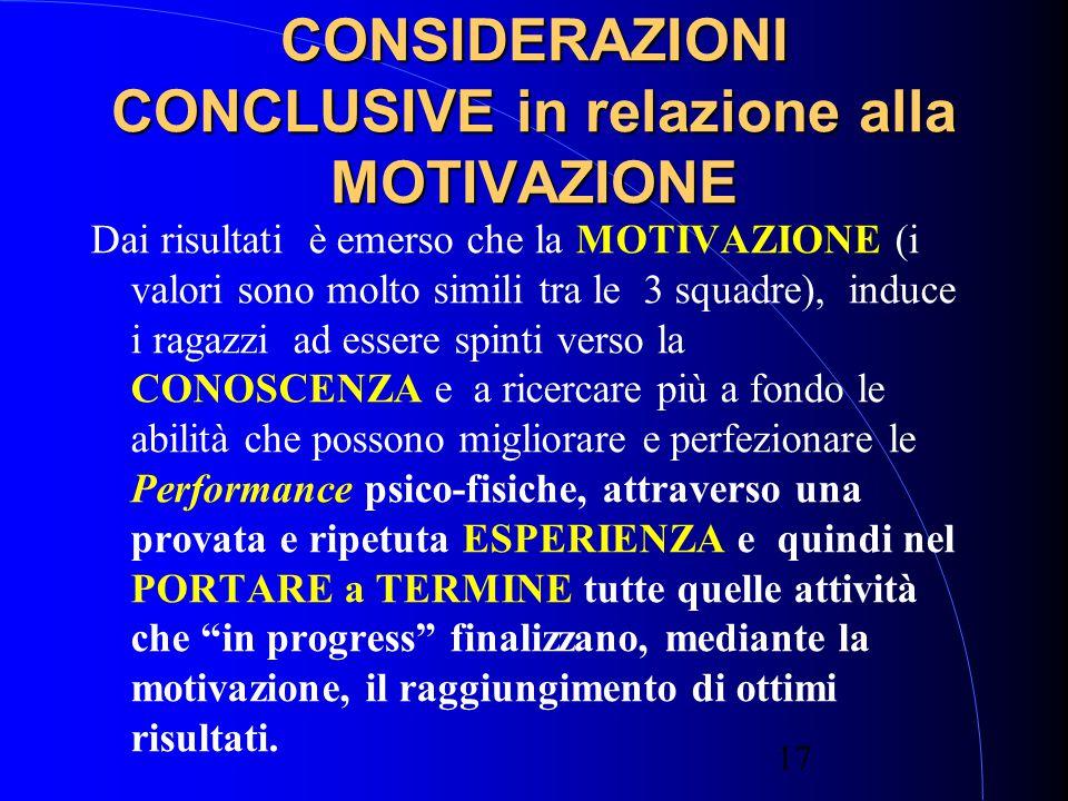 17 CONSIDERAZIONI CONCLUSIVE in relazione alla MOTIVAZIONE Dai risultati è emerso che la MOTIVAZIONE (i valori sono molto simili tra le 3 squadre), induce i ragazzi ad essere spinti verso la CONOSCENZA e a ricercare più a fondo le abilità che possono migliorare e perfezionare le Performance psico-fisiche, attraverso una provata e ripetuta ESPERIENZA e quindi nel PORTARE a TERMINE tutte quelle attività che in progress finalizzano, mediante la motivazione, il raggiungimento di ottimi risultati.