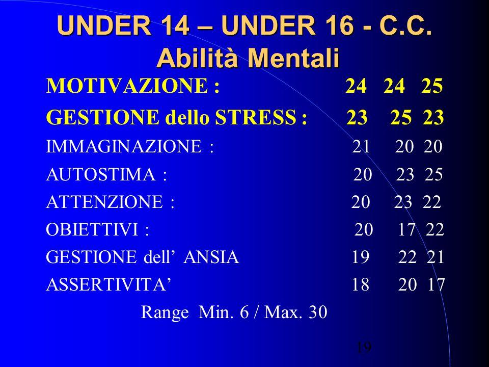 19 UNDER 14 – UNDER 16 - C.C.