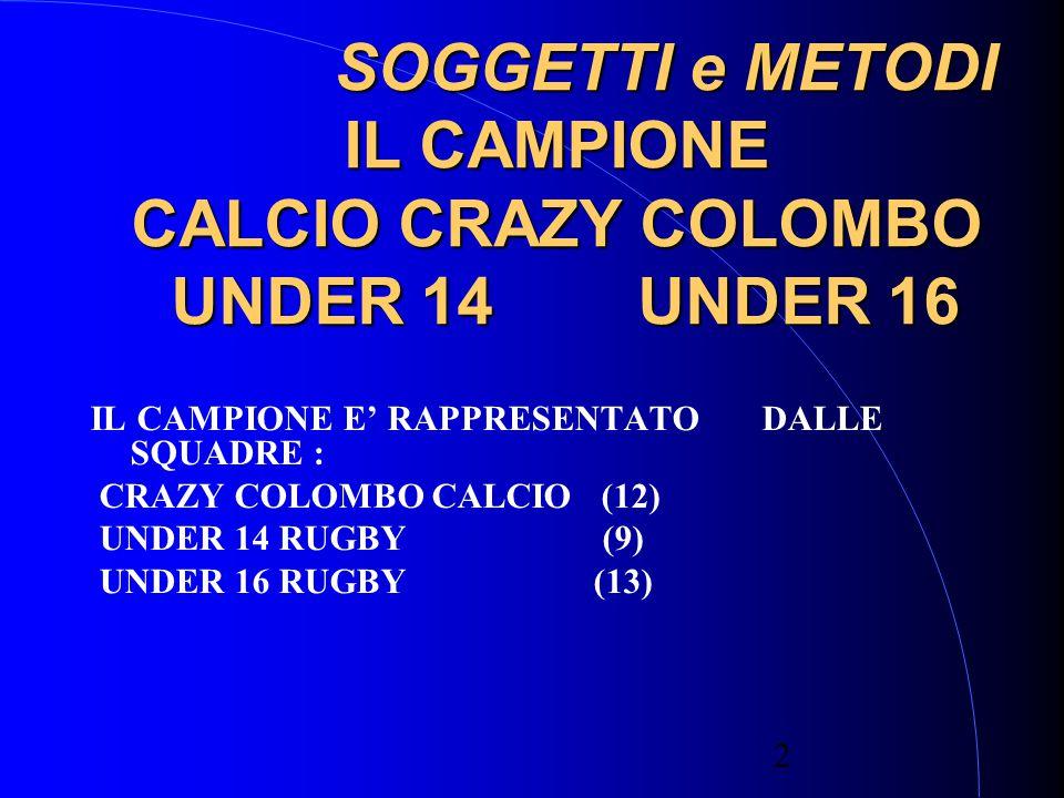 2 SOGGETTI e METODI IL CAMPIONE CALCIO CRAZY COLOMBO UNDER 14 UNDER 16 SOGGETTI e METODI IL CAMPIONE CALCIO CRAZY COLOMBO UNDER 14 UNDER 16 IL CAMPIONE E' RAPPRESENTATO DALLE SQUADRE : CRAZY COLOMBO CALCIO (12) UNDER 14 RUGBY (9) UNDER 16 RUGBY (13)