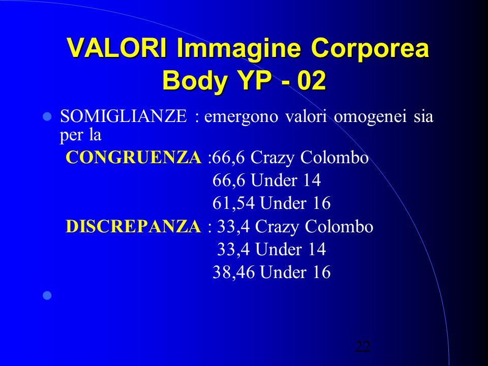 22 VALORI Immagine Corporea Body YP - 02 VALORI Immagine Corporea Body YP - 02 SOMIGLIANZE : emergono valori omogenei sia per la CONGRUENZA :66,6 Crazy Colombo 66,6 Under 14 61,54 Under 16 DISCREPANZA : 33,4 Crazy Colombo 33,4 Under 14 38,46 Under 16