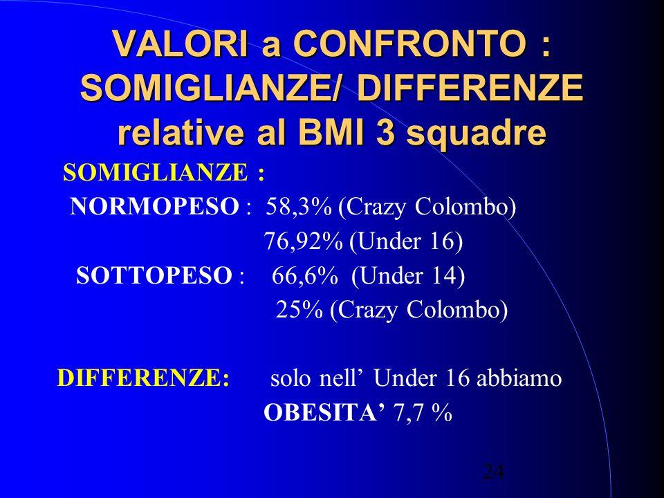 24 VALORI a CONFRONTO : SOMIGLIANZE/ DIFFERENZE relative al BMI 3 squadre SOMIGLIANZE : NORMOPESO : 58,3% (Crazy Colombo) 76,92% (Under 16) SOTTOPESO : 66,6% (Under 14) 25% (Crazy Colombo) DIFFERENZE: solo nell' Under 16 abbiamo OBESITA' 7,7 %