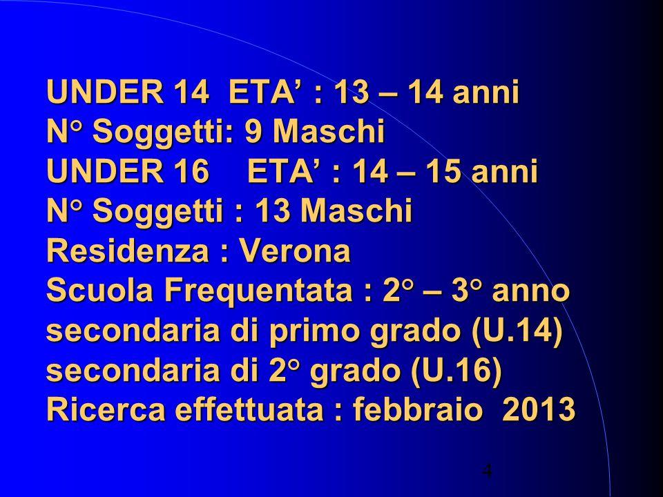 4 UNDER 14 ETA' : 13 – 14 anni N° Soggetti: 9 Maschi UNDER 16 ETA' : 14 – 15 anni N° Soggetti : 13 Maschi Residenza : Verona Scuola Frequentata : 2° – 3° anno secondaria di primo grado (U.14) secondaria di 2° grado (U.16) Ricerca effettuata : febbraio 2013
