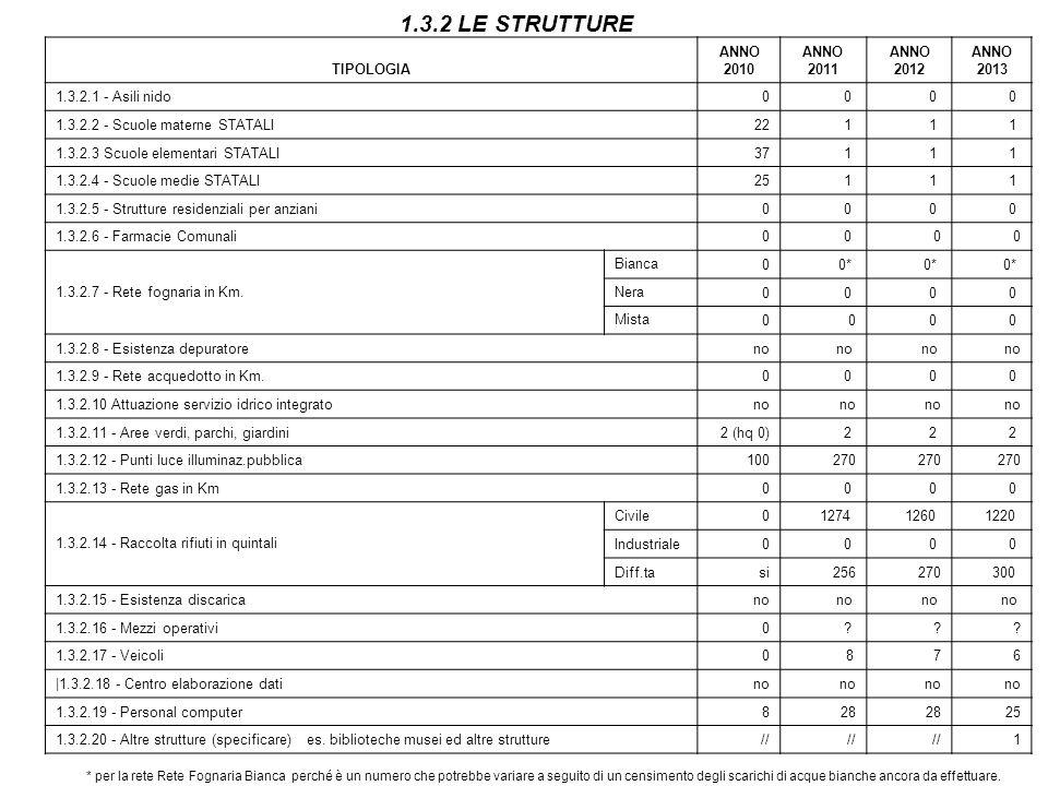 1.3.2 LE STRUTTURE TIPOLOGIA ANNO 2010 ANNO 2011 ANNO 2012 ANNO 2013 1.3.2.1 - Asili nido00 0 0 1.3.2.2 - Scuole materne STATALI221 1 1 1.3.2.3 Scuole elementari STATALI371 1 1 1.3.2.4 - Scuole medie STATALI251 1 1 1.3.2.5 - Strutture residenziali per anziani00 0 0 1.3.2.6 - Farmacie Comunali00 0 0 1.3.2.7 - Rete fognaria in Km.
