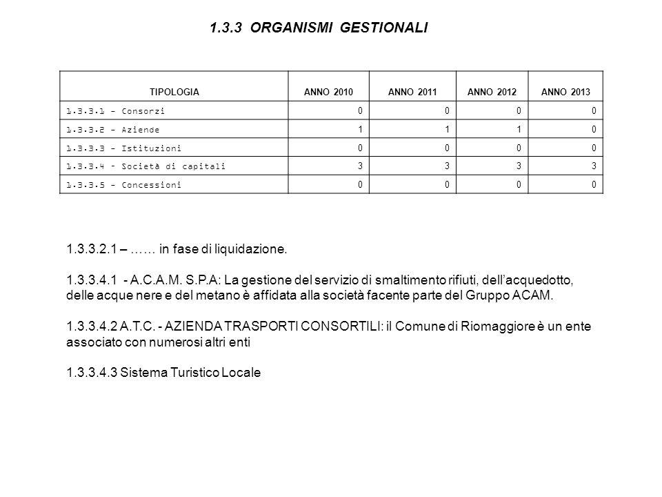 1.3.3 ORGANISMI GESTIONALI TIPOLOGIAANNO 2010ANNO 2011ANNO 2012ANNO 2013 1.3.3.1 - Consorzi0000 1.3.3.2 - Aziende1110 1.3.3.3 - Istituzioni0000 1.3.3.4 – Società di capitali3 3 3 3 1.3.3.5 - Concessioni0000 1.3.3.2.1 – …… in fase di liquidazione.