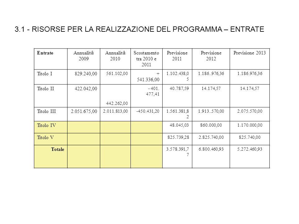 3.1 - RISORSE PER LA REALIZZAZIONE DEL PROGRAMMA – ENTRATE Entrate Annualit à 2009 Annualit à 2010 Scostamento tra 2010 e 2011 Previsione 2011 Previsi