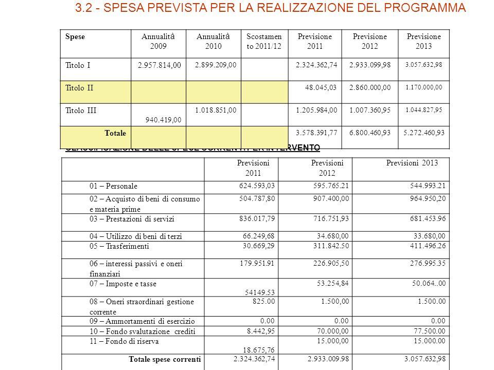 3.2 - SPESA PREVISTA PER LA REALIZZAZIONE DEL PROGRAMMA CLASSIFICAZIONE DELLE SPESE CORRENTI PER INTERVENTO Spese Annualit à 2009 Annualit à 2010 Scostamen to 2011/12 Previsione 2011 Previsione 2012 Previsione 2013 Titolo I2.957.814,00 2.899.209,002.324.362,742.933.099,98 3.057.632,98 Titolo II 48.045,032.860.000,00 1.170.000,00 Titolo III 940.419,00 1.018.851,001.205.984,001.007.360,95 1.044.827,95 Totale 3.578.391,776.800.460,935.272.460,93 Previsioni 2011 Previsioni 2012 Previsioni 2013 01 – Personale 624.593,03595.765.21544.993.21 02 – Acquisto di beni di consumo e materia prime 504.787,80907.400,00964.950,20 03 – Prestazioni di servizi 836.017,79716.751,93681.453.96 04 – Utilizzo di beni di terzi 66.249,6834.680,0033.680,00 05 – Trasferimenti 30.669,29311.842.50411.496.26 06 – interessi passivi e oneri finanziari 179.951.91226.905,50276.995.35 07 – Imposte e tasse 54149.53 53.254,8450.064..00 08 – Oneri straordinari gestione corrente 825.001.500,001.500.00 09 – Ammortamenti di esercizio 0.00 10 – Fondo svalutazione crediti 8.442,9570.000,0077.500.00 11 – Fondo di riserva 18.675,76 15.000,0015.000.00 Totale spese correnti 2.324.362,742.933.009.983.057.632,98
