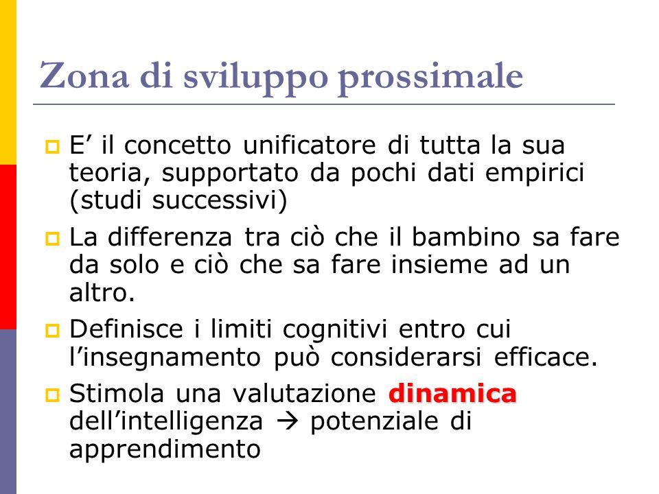 Zona di sviluppo prossimale  E' il concetto unificatore di tutta la sua teoria, supportato da pochi dati empirici (studi successivi)  La differenza