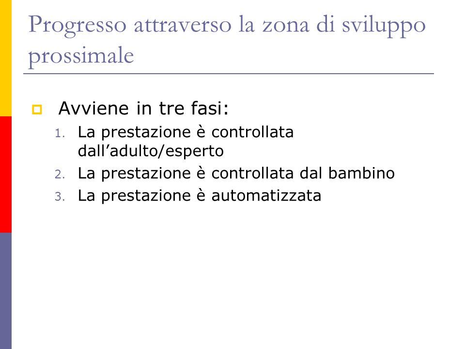 Progresso attraverso la zona di sviluppo prossimale  Avviene in tre fasi: 1. La prestazione è controllata dall'adulto/esperto 2. La prestazione è con