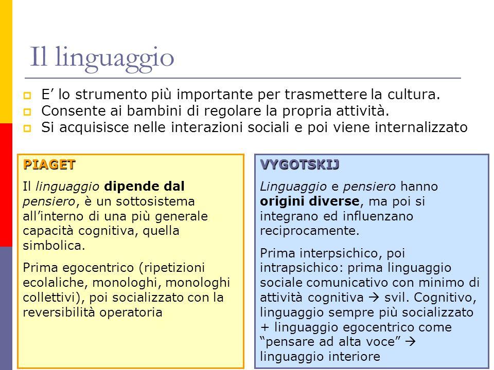 Il linguaggio  E' lo strumento più importante per trasmettere la cultura.  Consente ai bambini di regolare la propria attività.  Si acquisisce nell