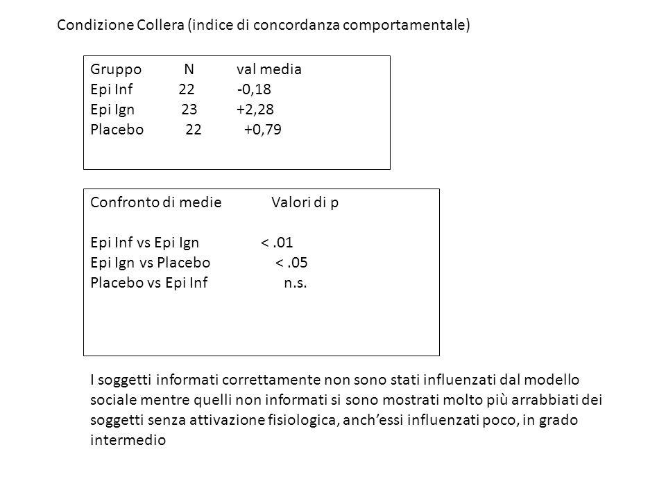 Condizione Collera (indice di concordanza comportamentale) Gruppo N val media Epi Inf 22 -0,18 Epi Ign 23 +2,28 Placebo 22 +0,79 Confronto di medie Va