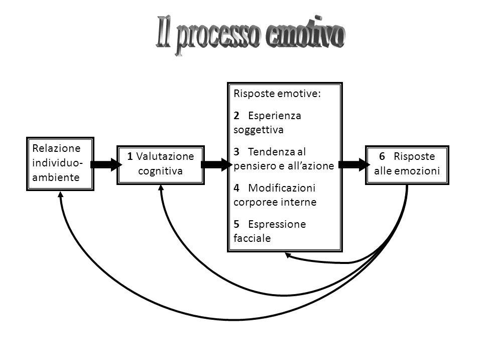 Relazione individuo- ambiente 1 Valutazione cognitiva Risposte emotive: 2 Esperienza soggettiva 3 Tendenza al pensiero e all'azione 4 Modificazioni co