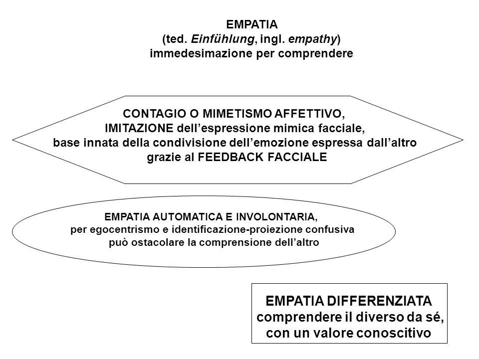 EMPATIA (ted. Einfühlung, ingl. empathy) immedesimazione per comprendere EMPATIA AUTOMATICA E INVOLONTARIA, per egocentrismo e identificazione-proiezi