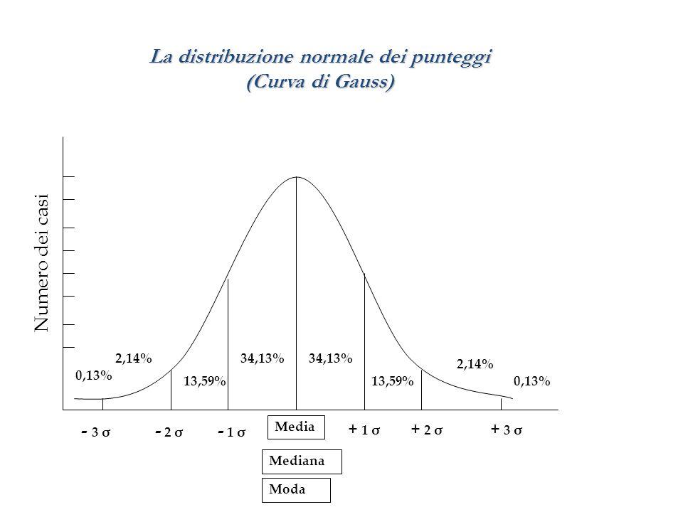La distribuzione normale dei punteggi (Curva di Gauss) 34,13% 13,59% 2,14% 0,13% Media Mediana Moda Numero dei casi - 3 σ - 2 σ - 1 σ + 1 σ + 2 σ + 3
