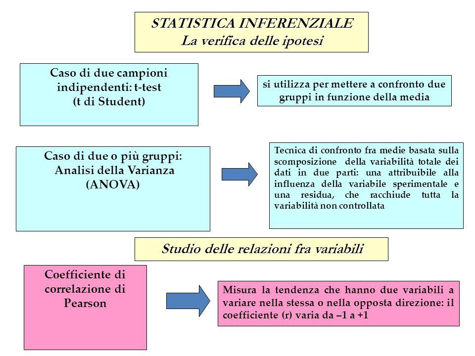 STATISTICA INFERENZIALE La verifica delle ipotesi Caso di due campioni indipendenti: t-test (t di Student) si utilizza per mettere a confronto due gru