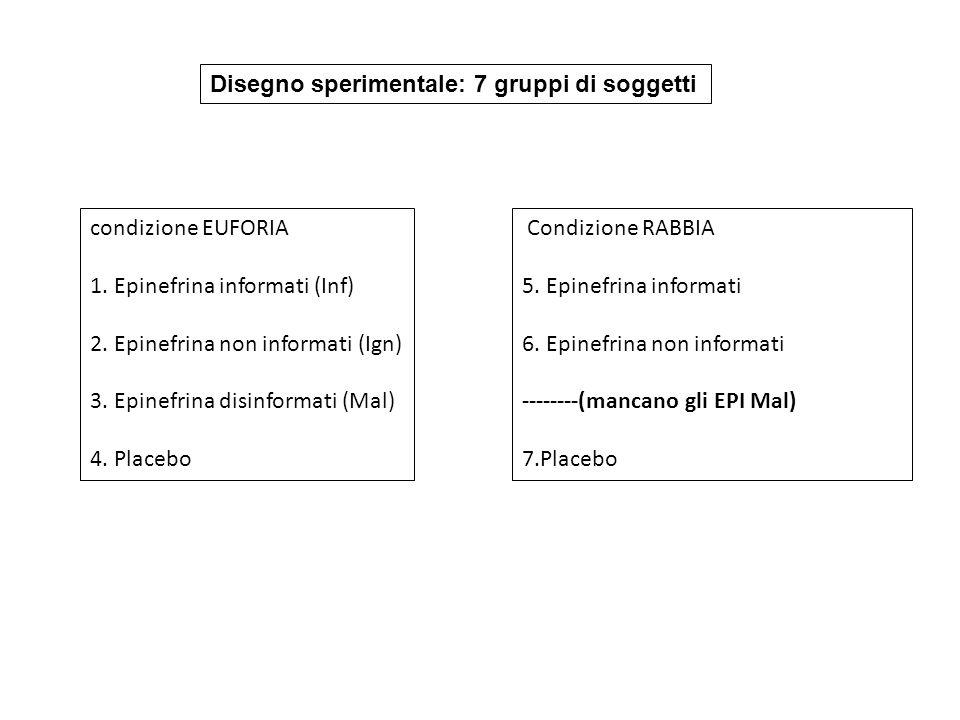 Disegno sperimentale: 7 gruppi di soggetti condizione EUFORIA 1. Epinefrina informati (Inf) 2. Epinefrina non informati (Ign) 3. Epinefrina disinforma