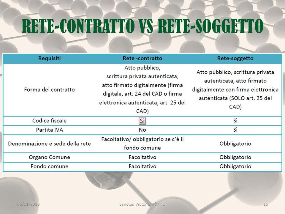 RETE-CONTRATTO VS RETE-SOGGETTO 06/11/2013Sanctus Victor CIR&TTO15