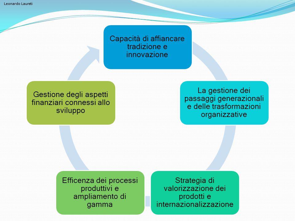 Leonardo Laureti Capacità di affiancare tradizione e innovazione La gestione dei passaggi generazionali e delle trasformazioni organizzative Strategia di valorizzazione dei prodotti e internazionalizzazione Efficenza dei processi produttivi e ampliamento di gamma Gestione degli aspetti finanziari connessi allo sviluppo