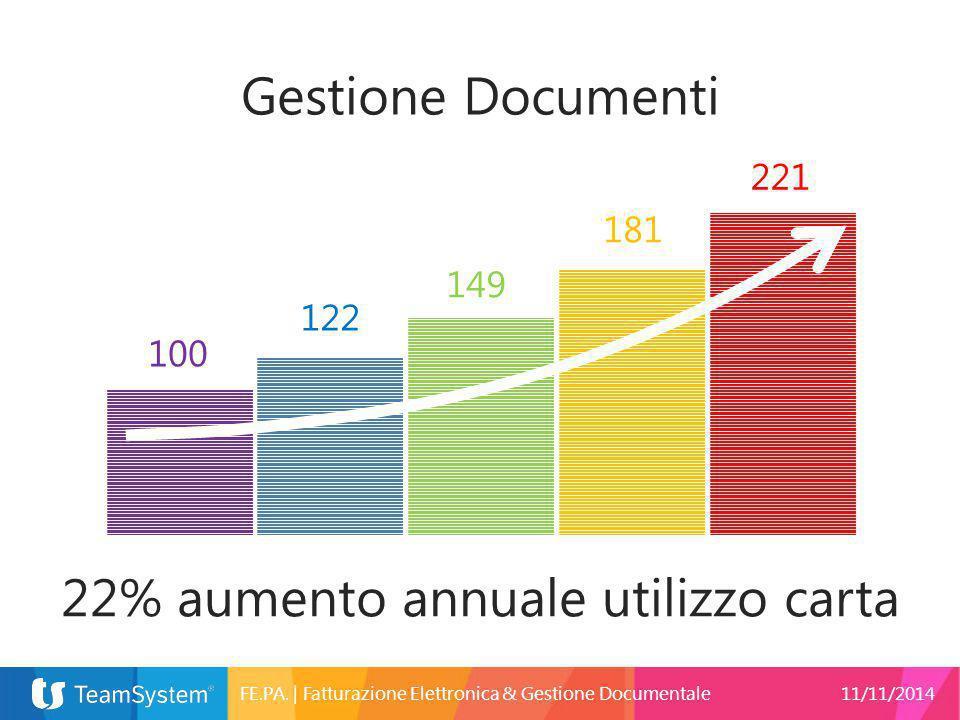 22% aumento annuale utilizzo carta Gestione Documenti 100 122 149 181 221 FE.PA.   Fatturazione Elettronica & Gestione Documentale11/11/2014