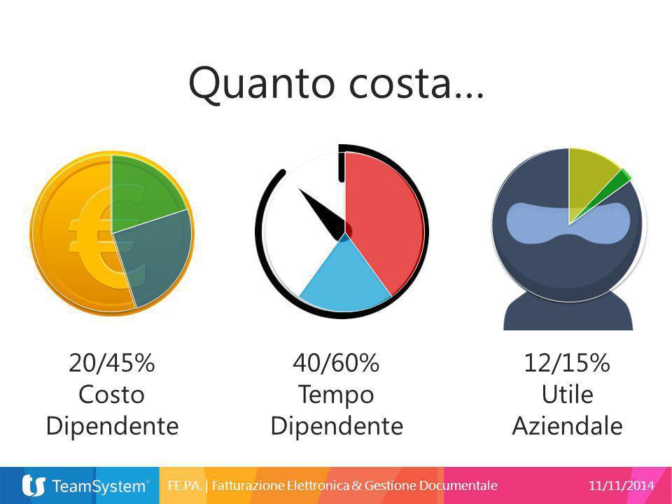 40/60% Tempo Dipendente 20/45% Costo Dipendente 12/15% Utile Aziendale Quanto costa… FE.PA.   Fatturazione Elettronica & Gestione Documentale11/11/201
