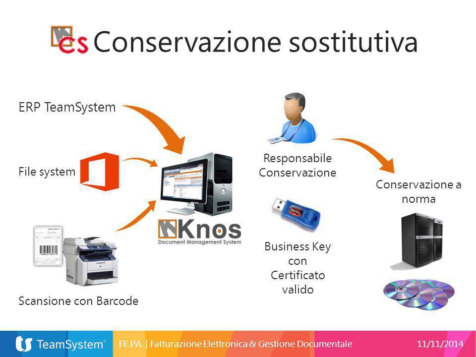 Conservazione sostitutiva ERP TeamSystem Scansione con Barcode File system Responsabile Conservazione Conservazione a norma Business Key con Certifica