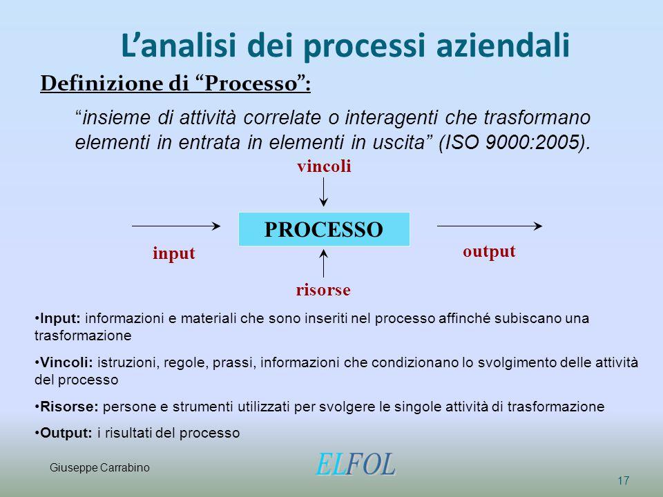 """L'analisi dei processi aziendali Definizione di """"Processo"""": 17 """"insieme di attività correlate o interagenti che trasformano elementi in entrata in ele"""