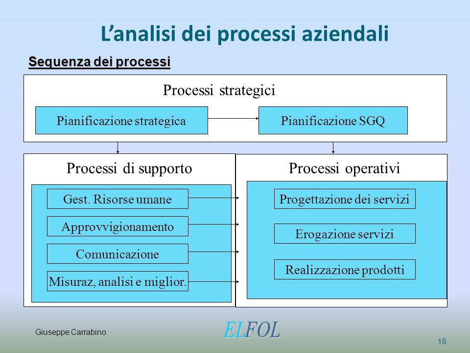 L'analisi dei processi aziendali 18 Sequenza dei processi Pianificazione strategica Processi strategici Pianificazione SGQ Gest. Risorse umane Approvv