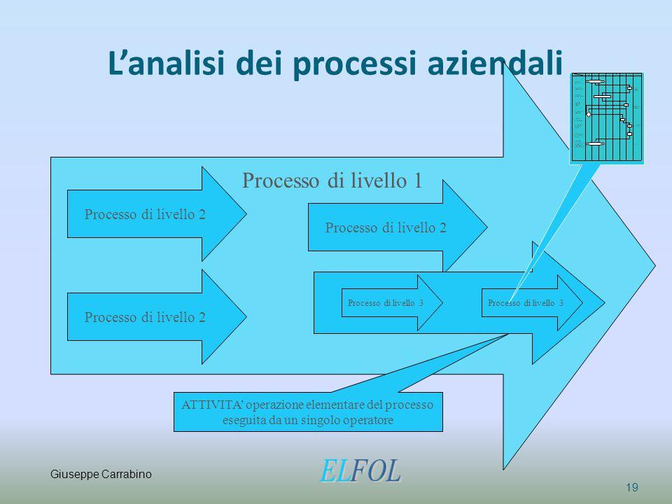 L'analisi dei processi aziendali 19 Processo di livello 2 Processo di livello 3 Processo di livello 1 ATTIVITA' operazione elementare del processo ese