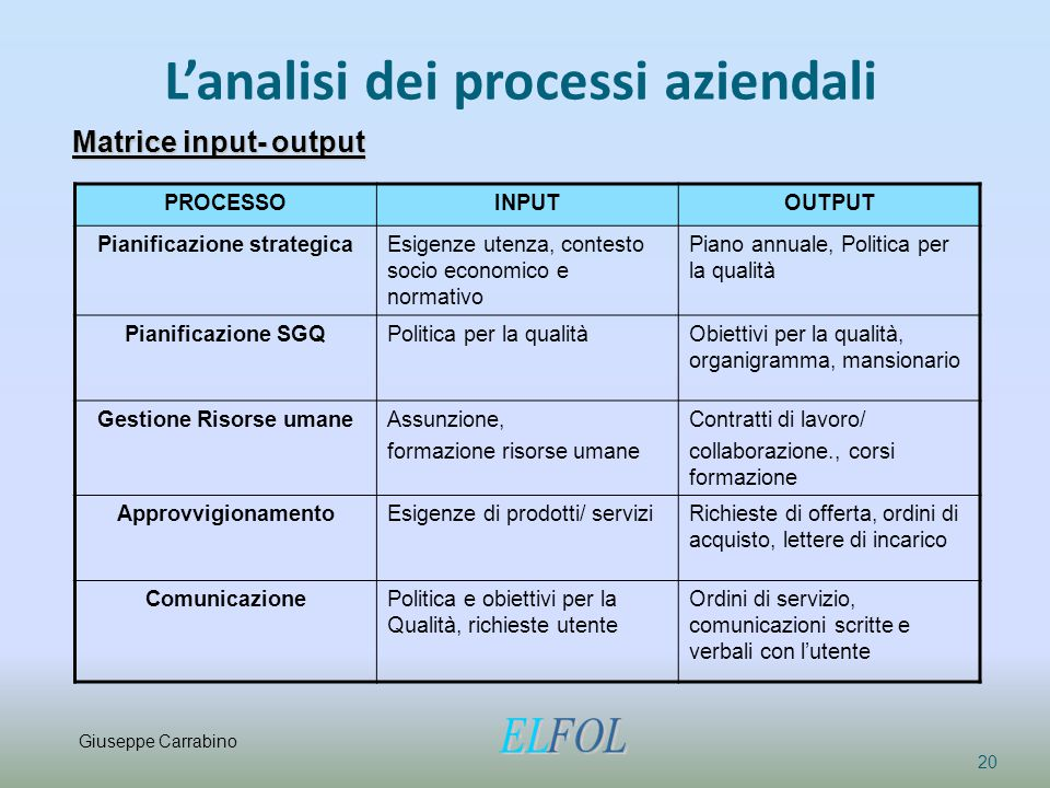 L'analisi dei processi aziendali 20 Matrice input- output PROCESSOINPUTOUTPUT Pianificazione strategicaEsigenze utenza, contesto socio economico e nor