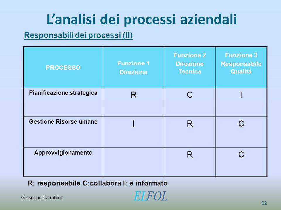 L'analisi dei processi aziendali 22 Responsabili dei processi (II) PROCESSO Funzione 1 Direzione Funzione 2 Direzione Tecnica Funzione 3 Responsabile