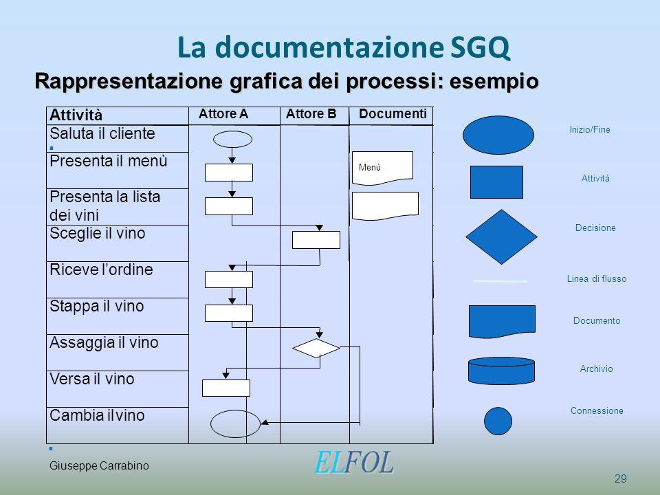 La documentazione SGQ 29 Rappresentazione grafica dei processi: esempio Linea di flusso Inizio/Fine Attività Decisione Documento Stappa il vino Assagg