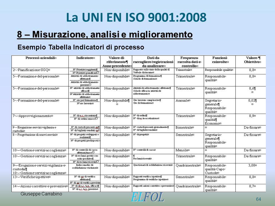 La UNI EN ISO 9001:2008 64 8 – Misurazione, analisi e miglioramento Esempio Tabella Indicatori di processo Giuseppe Carrabino