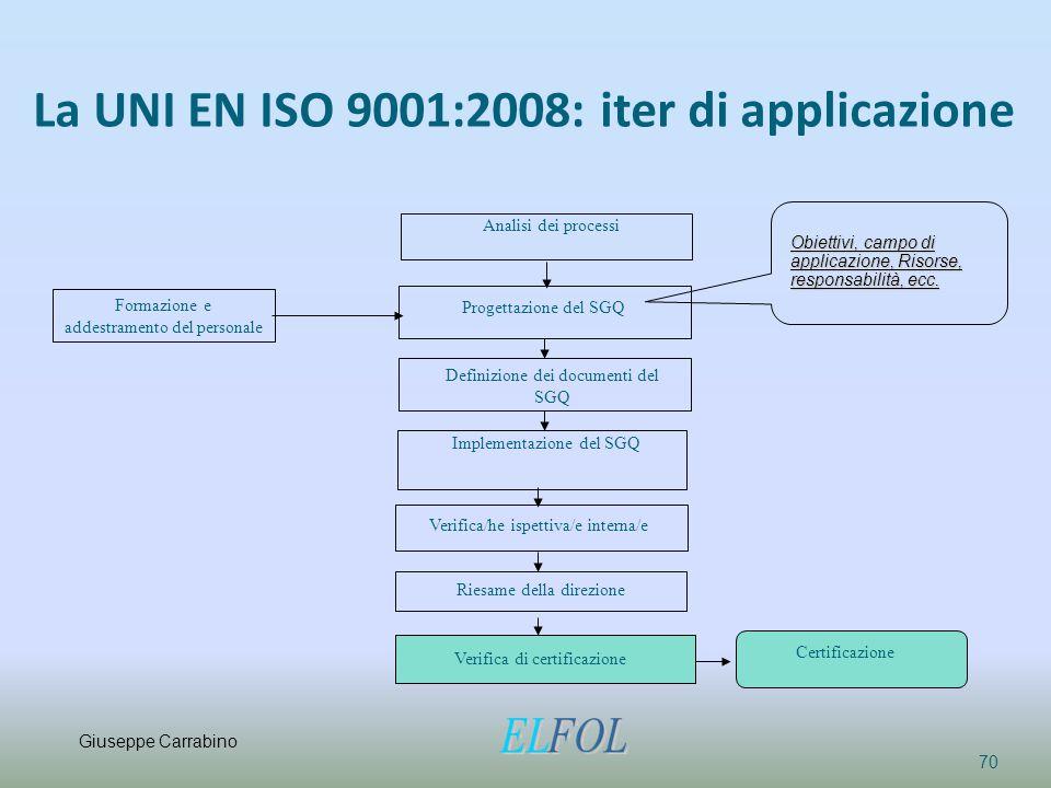 La UNI EN ISO 9001:2008: iter di applicazione 70 Analisi dei processi Progettazione del SGQ Definizione dei documenti del SGQ Implementazione del SGQ