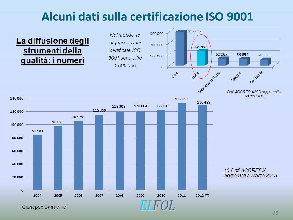 Alcuni dati sulla certificazione ISO 9001 78 La diffusione degli strumenti della qualità: i numeri (*) Dati ACCREDIA aggiornati a Marzo 2013 Dati ACCR