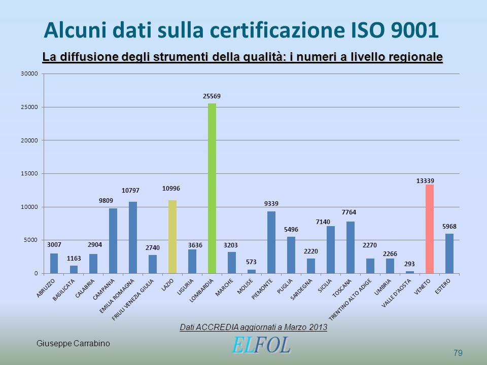 Alcuni dati sulla certificazione ISO 9001 79 La diffusione degli strumenti della qualità: i numeri a livello regionale Dati ACCREDIA aggiornati a Marz
