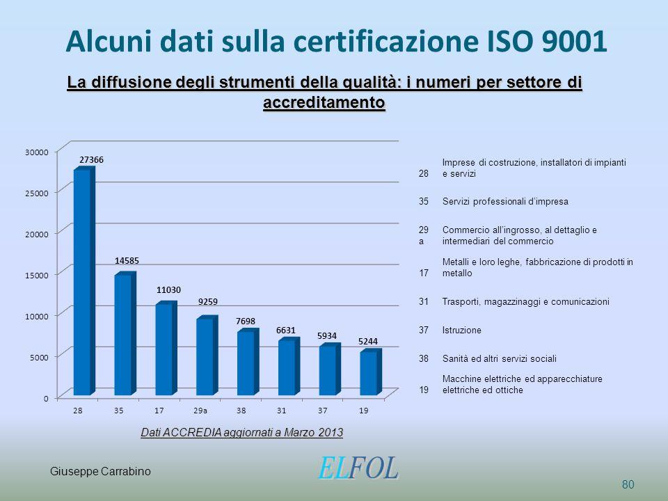 Alcuni dati sulla certificazione ISO 9001 80 La diffusione degli strumenti della qualità: i numeri per settore di accreditamento Dati ACCREDIA aggiorn