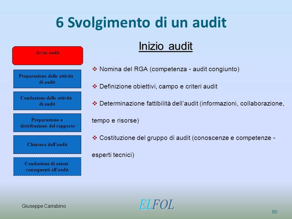 6 Svolgimento di un audit 90 Avvio audit Conduzione di azioni conseguenti all'audit Preparazione delle attività di audit Conduzione delle attività di