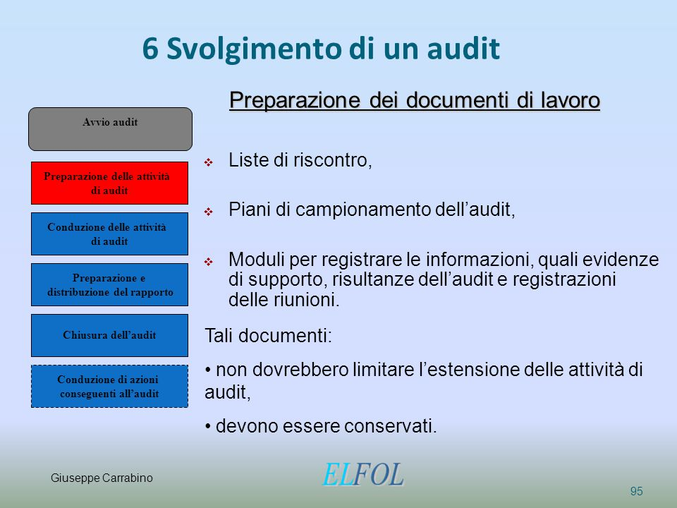 6 Svolgimento di un audit 95 Preparazione dei documenti di lavoro  Liste di riscontro,  Piani di campionamento dell'audit,  Moduli per registrare l