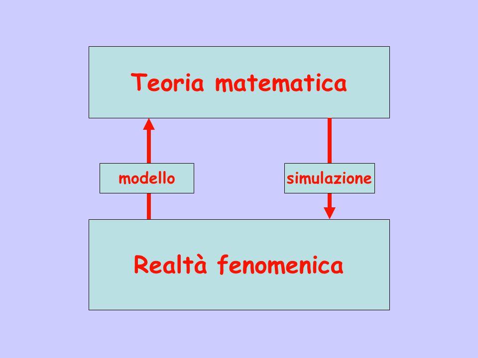 Realtà fenomenica Teoria matematica modellosimulazione