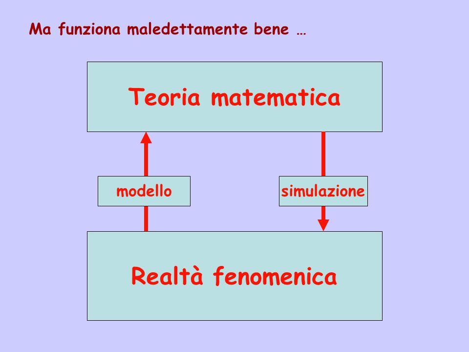 Ma funziona maledettamente bene … Realtà fenomenica Teoria matematica modellosimulazione
